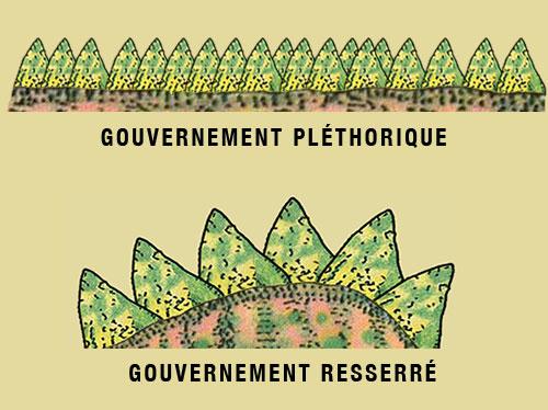 Gouvernemement_plethorique_A