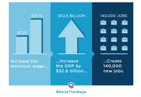 obama_raise_wages_A